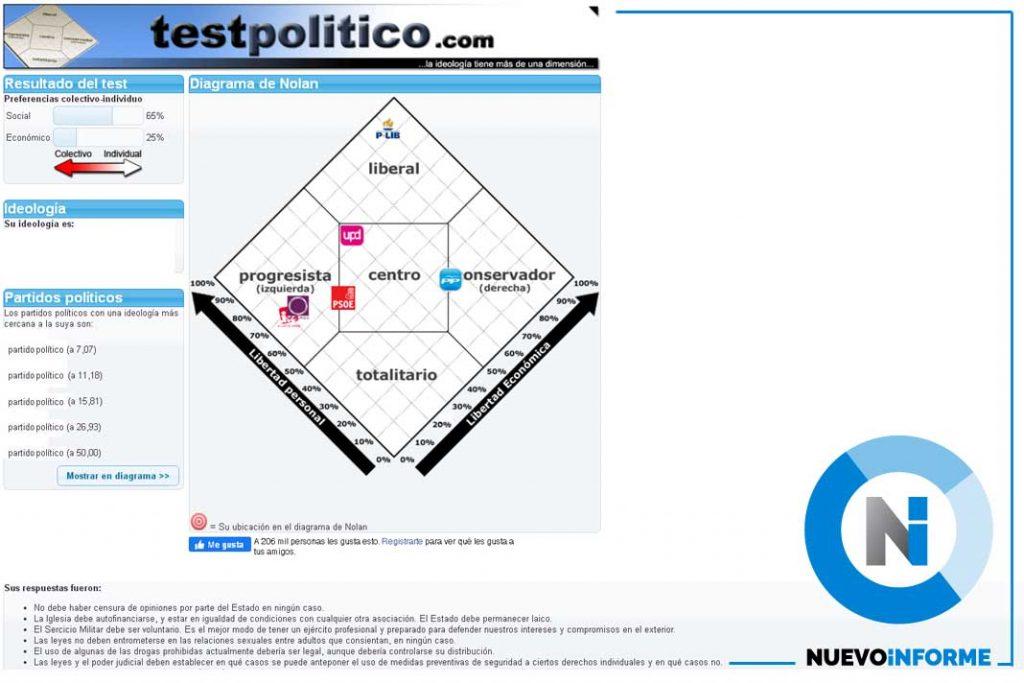 TESTPOLITICO.COM - RESULTADO